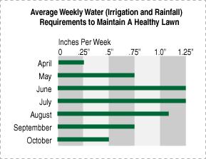 Weekly Sod Watering Chart